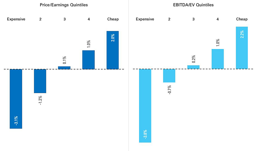 Quintile Spreads for Price-to-Earnings and EBITDA-EV (1964–2015)