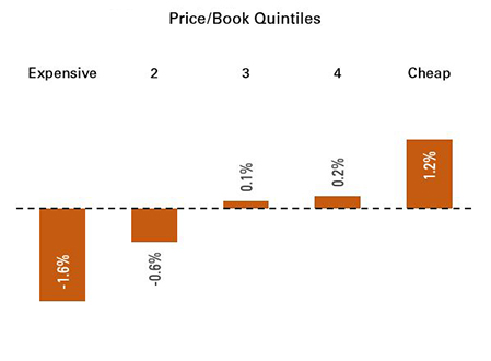Price-to-Book Quintiles (1964–2015)
