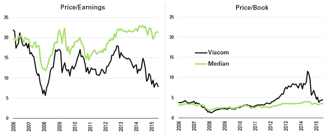 Historical Valuation Ratios for Viacom