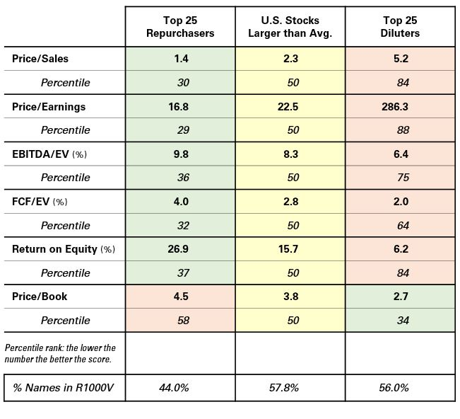 Valuation Ratios for Large Stocks by Share Activity