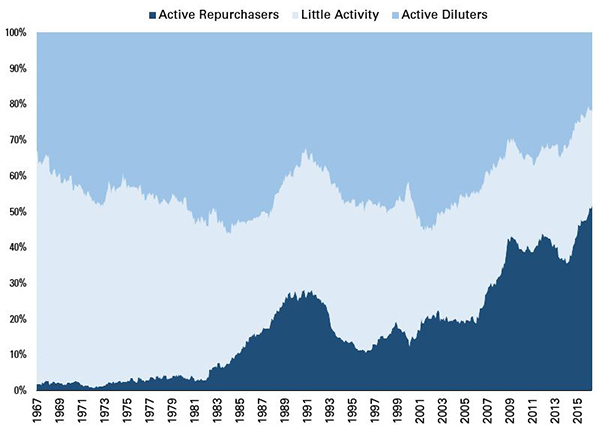 Large Stocks by Rolling 5-Year Share Activity