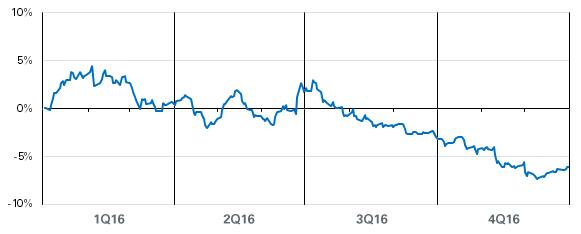 graph: Momentum